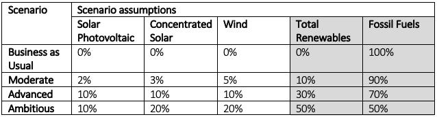 Renewable Energy Integration Scenarios