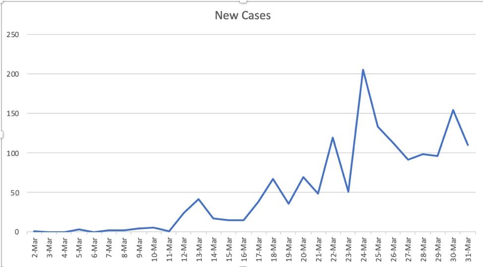 شكل (1) تطور حالات الإصابة بفيروس كورونا المؤكدة في المملكة العربية السعودية في مارس 2020.