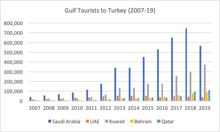 Gulf Tourists to Turkey