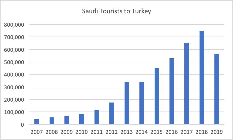 Saudi Tourists to Turkey