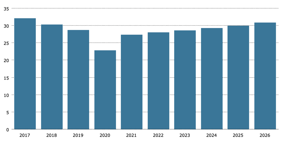 Call on OPEC to Remain Below 2017 Levels Despite Steady Growth to 2026 (mb:d)