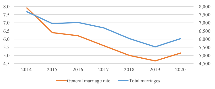 General Marriage Rate and Total Marriages in Bahrain, 2014-20