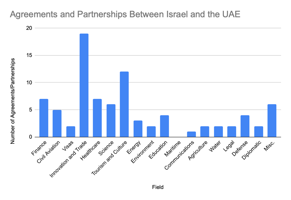 Agreements and Partnerships Between Israel and the UAE