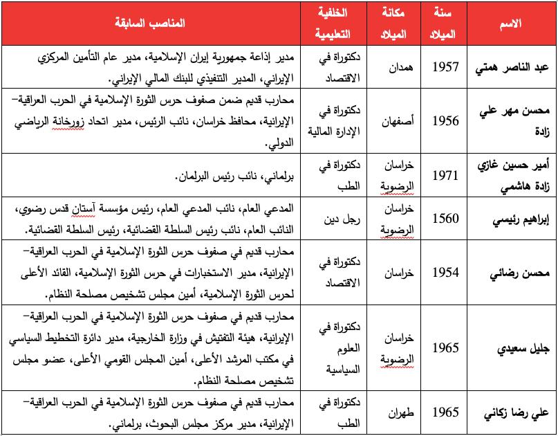 المرشحون المؤهلون للانتخابات الرئاسية الإيرانية في 18 يونيو اعتبارًا من 25 مايو.