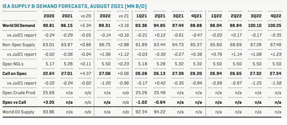 IEA Supply and Demand Forecasts August 2021
