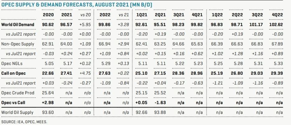 OPEC Supply and Demand Forecasts August 2021