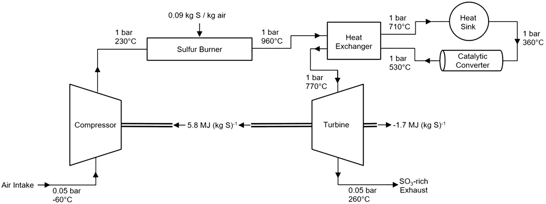 Production Of Sulfates Onboard An Aircraft Implications