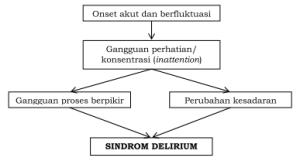 Delirium : Gejala, Diagnosis, ICD 10 dan Pengobatan 1