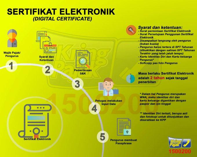 sertifikat elektronik