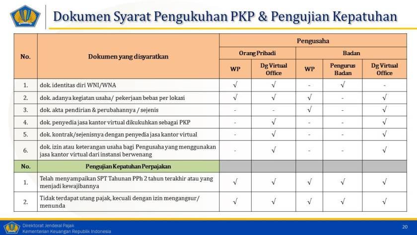 Dokumen Syarat Pengukuhan PKP Dengan Kantor Virtual
