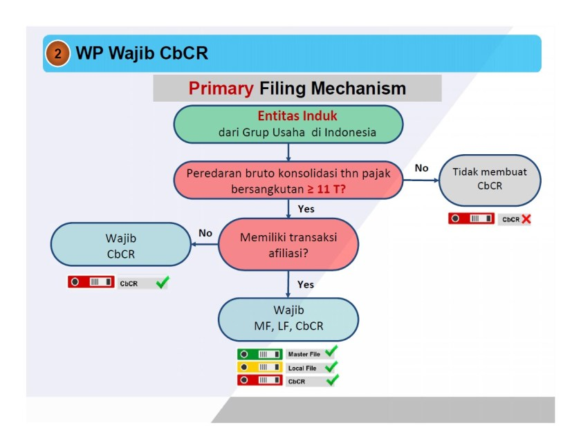 Perusahaan induk di Indonesia yang memiliki omzet 11 triliun wajib buat CbCR walaupun tidak ada transaksi afiliasi