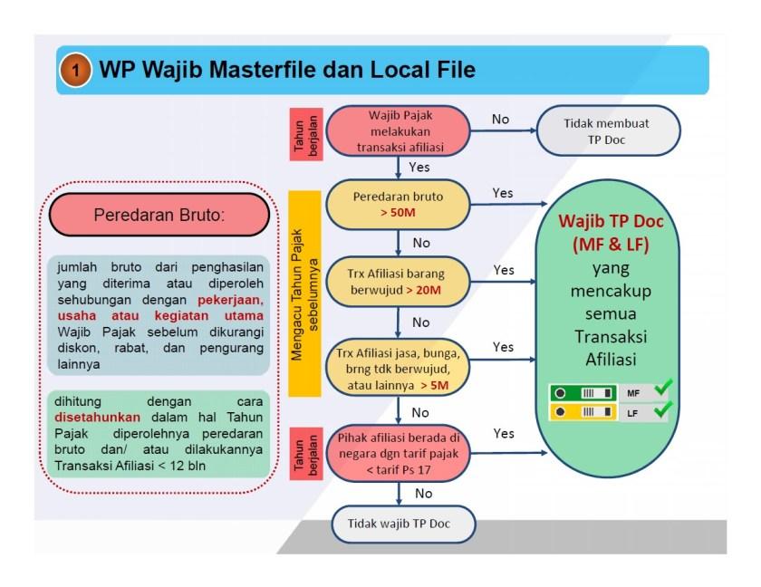 Wajib Pajak yang wajib membuat master file dan local file