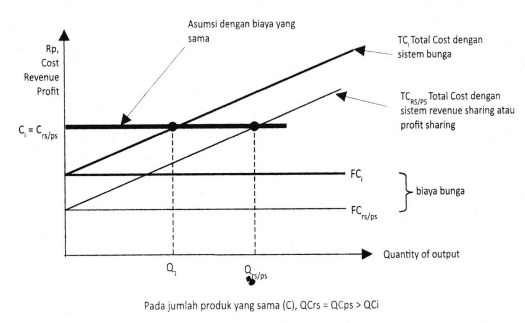 Gambar 6.12 Fungsi Produksi Dalam Pandangan Ekonomi Mikro Islami