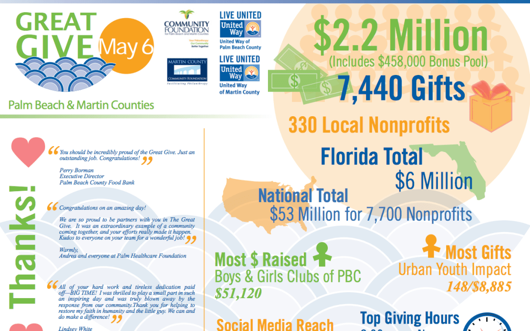 Be a Philanthropist TODAY with the #GreatGive15