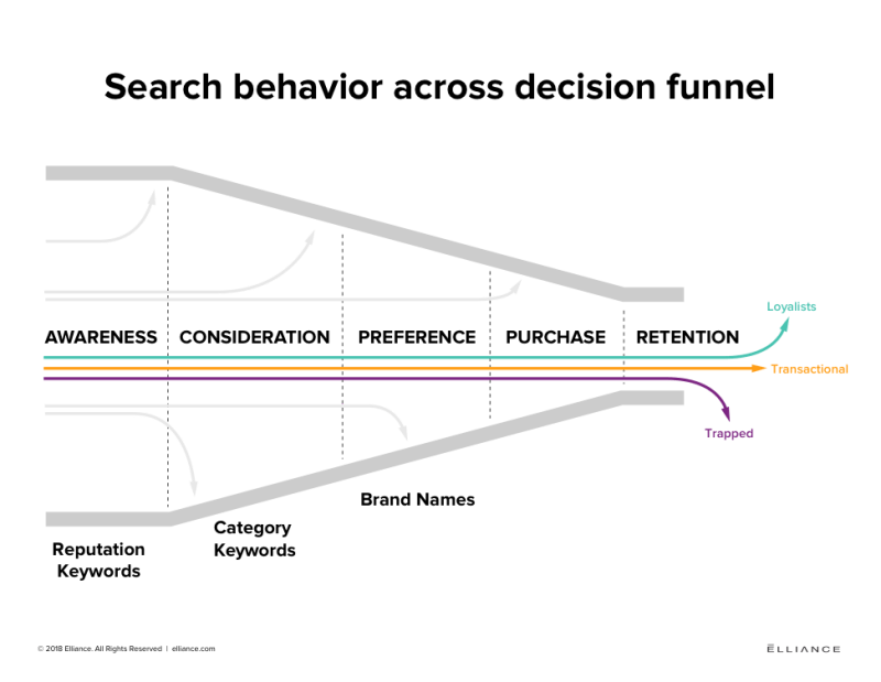 higher education marketing SEO decision funnel