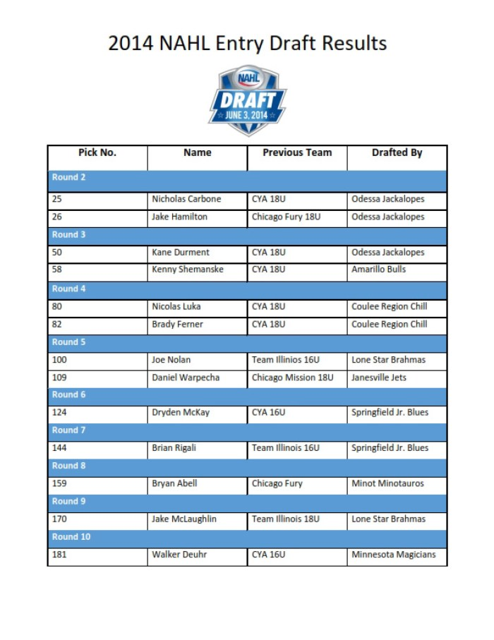 2014 NAHL Entry Draft Results_001