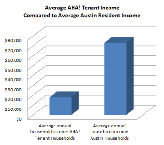 Average AHA! tenant Income compared to average Austin Resident Income