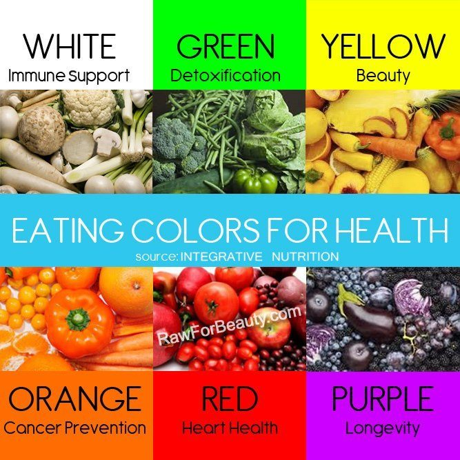 Different color of Vegetables and Fruits and what health benefits they offer How to Eat Clean and Healthy