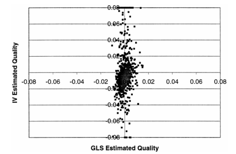Scatterplot of the GLS and IV estimates of hospital quality from separate years regression.