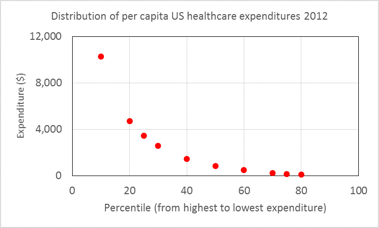 Distribution of per capita US health expenditures 2012