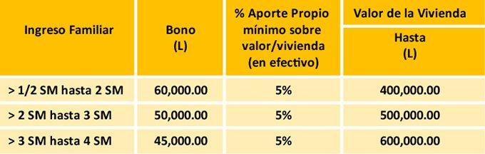 tabla-Lote-Propio