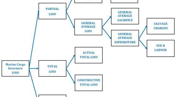 Particular Average v General Average