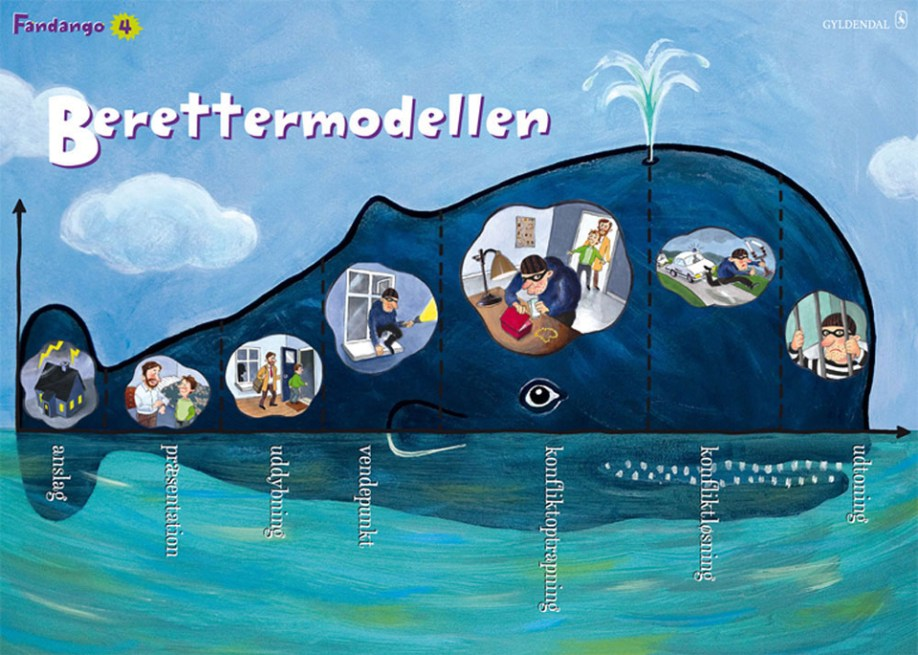 Berettermodellen, plakat til Fandango, Gyldendal Undervisning