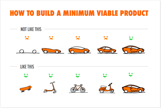 Pengembangan produk startup - minimum viable product