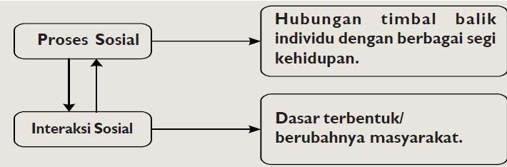 Memahami Proses Sosial Dan Interaksi Sosial