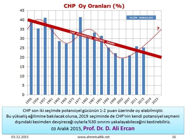 CHP'nin_oy_orani_demografik_yapi_Ali_ERCAN