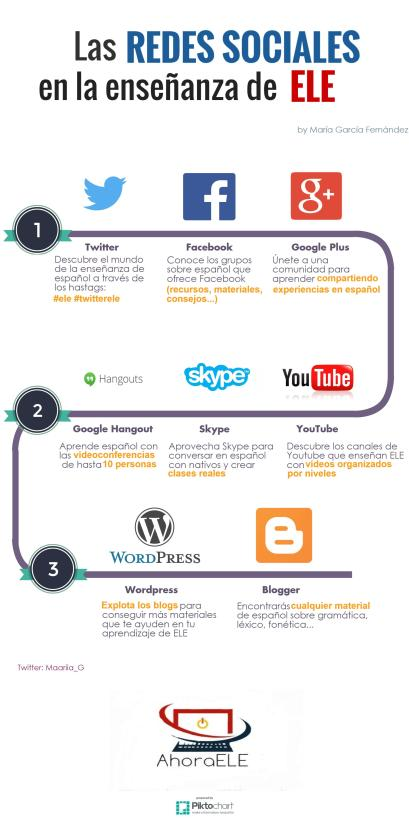 Las redes sociales en la enseñanza de ELE