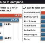 ENCUESTA: Pese a jugar todas las cartas, Kirchner larga con sólo tres puntos de ventaja, según Perfil