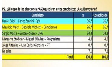 ELECCIONES 2015: Una encuesta afirma que Massa está a dos puntos de alcanzar a Macri