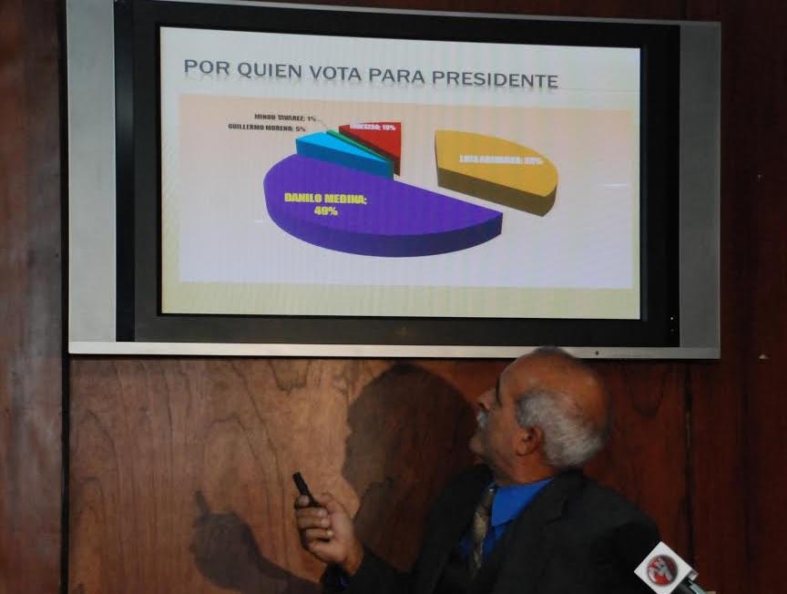 Encuesta CIES: Danilo, 49% ; Abinader, 35%