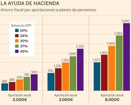 ahorro fiscal planes de pensiones