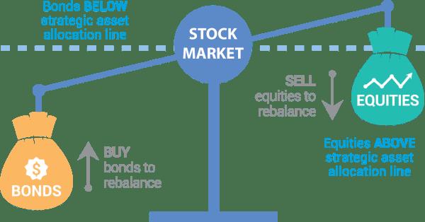 rebalancear acciones y bonos