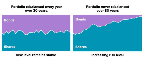 cartera rebalanceada vs no rebalanceada