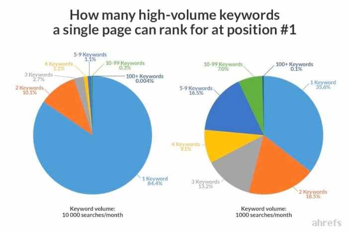 頁當中可以有多少高流量關鍵字得到好排名
