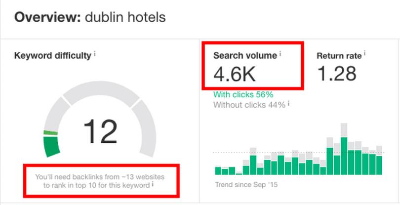 Metrics for 'Dublin hotels' keyword