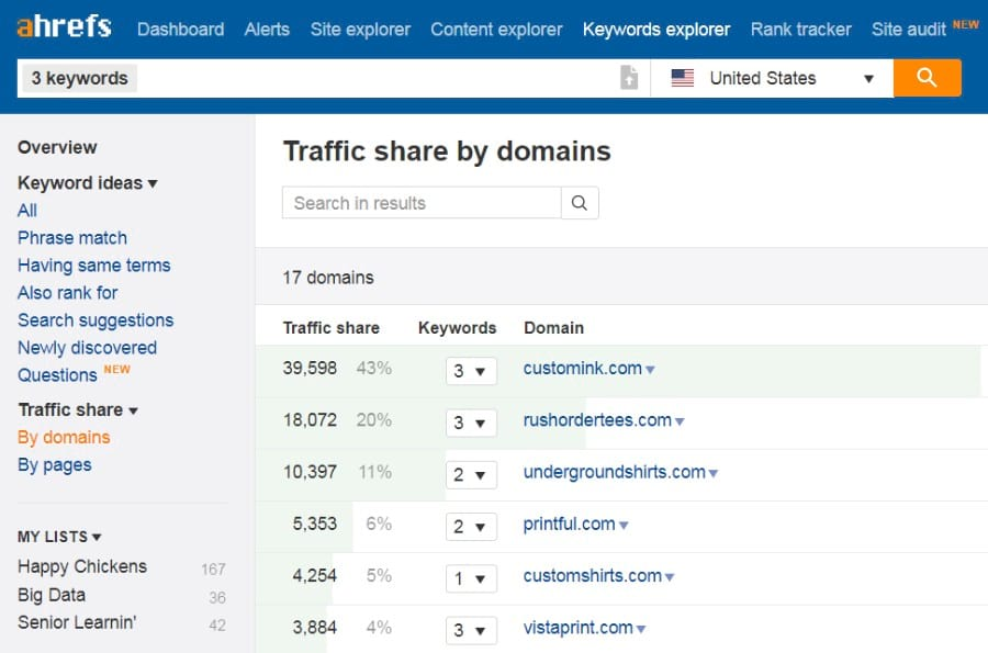 traffic share domain ahrefs