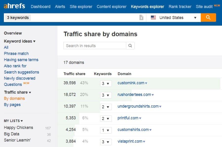 traffic share domain ahrefs