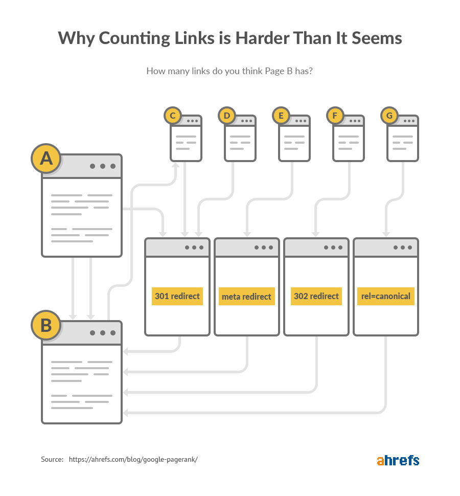 3 why counting links is hard