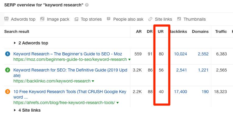 keyword research ur