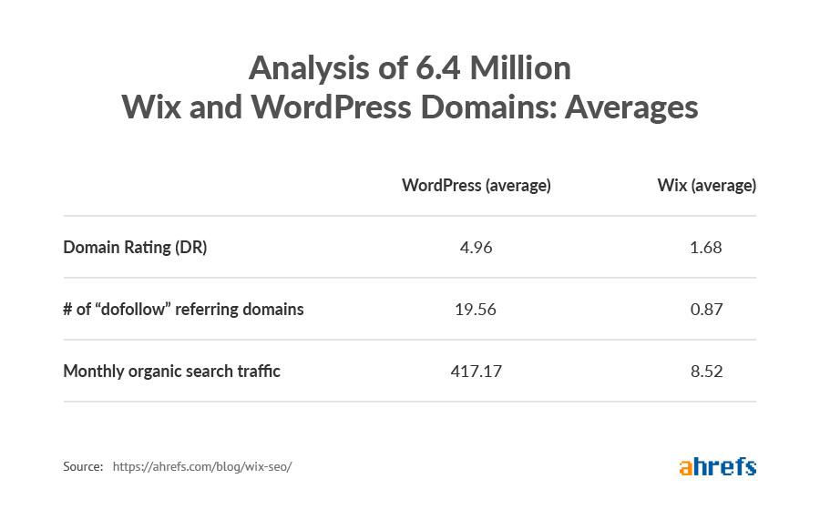 domains averages