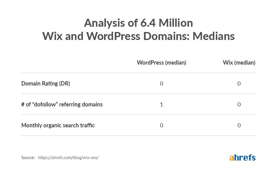 domains medians