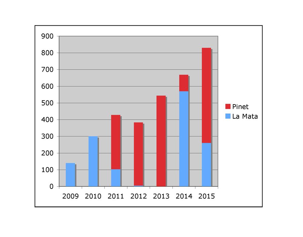Evolución del número de parejas nidificantes en el sur de Alicante entre 2009 y 2015