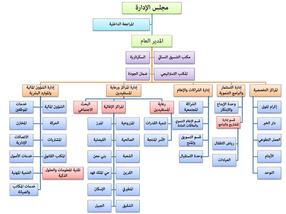 نموذج هيكل هيكل تنظيمي لشركة صغيرة Doc
