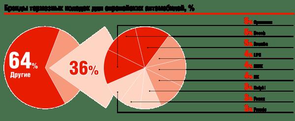 Бренды тормозных колодок для европейских автомобилей, %