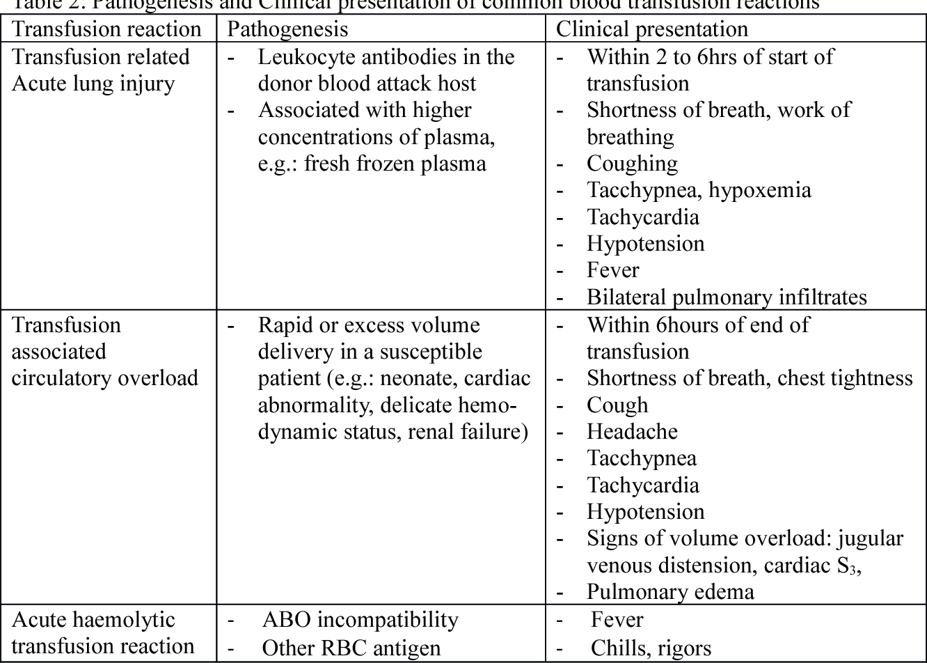 Table 2 From Blood Transfusion Reactions