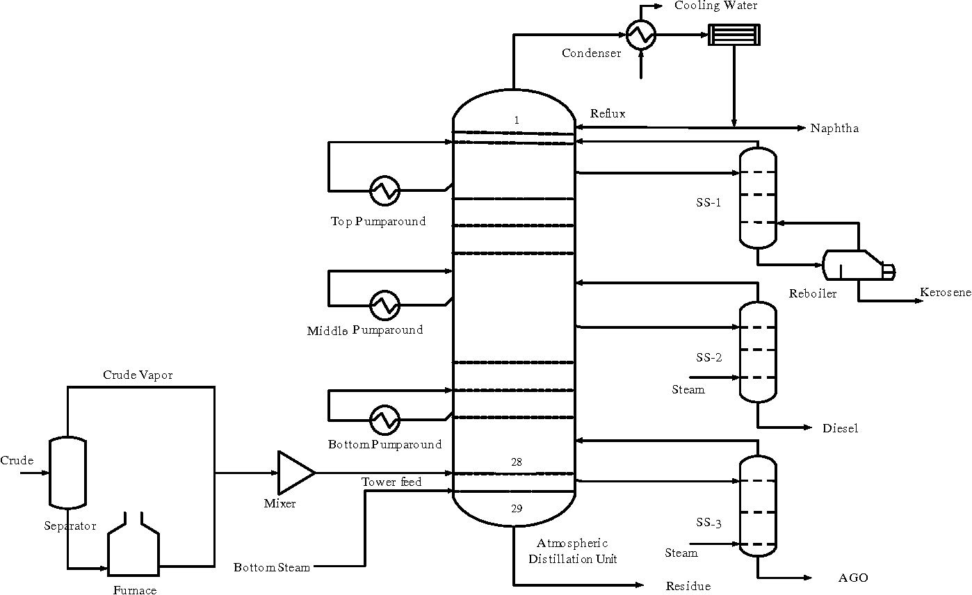 Wrg Process Flow Diagram Crude Distillation Unit